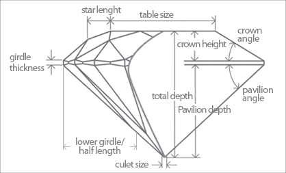 Cut How To Select Diamond Diamond Collection - Diamond table size